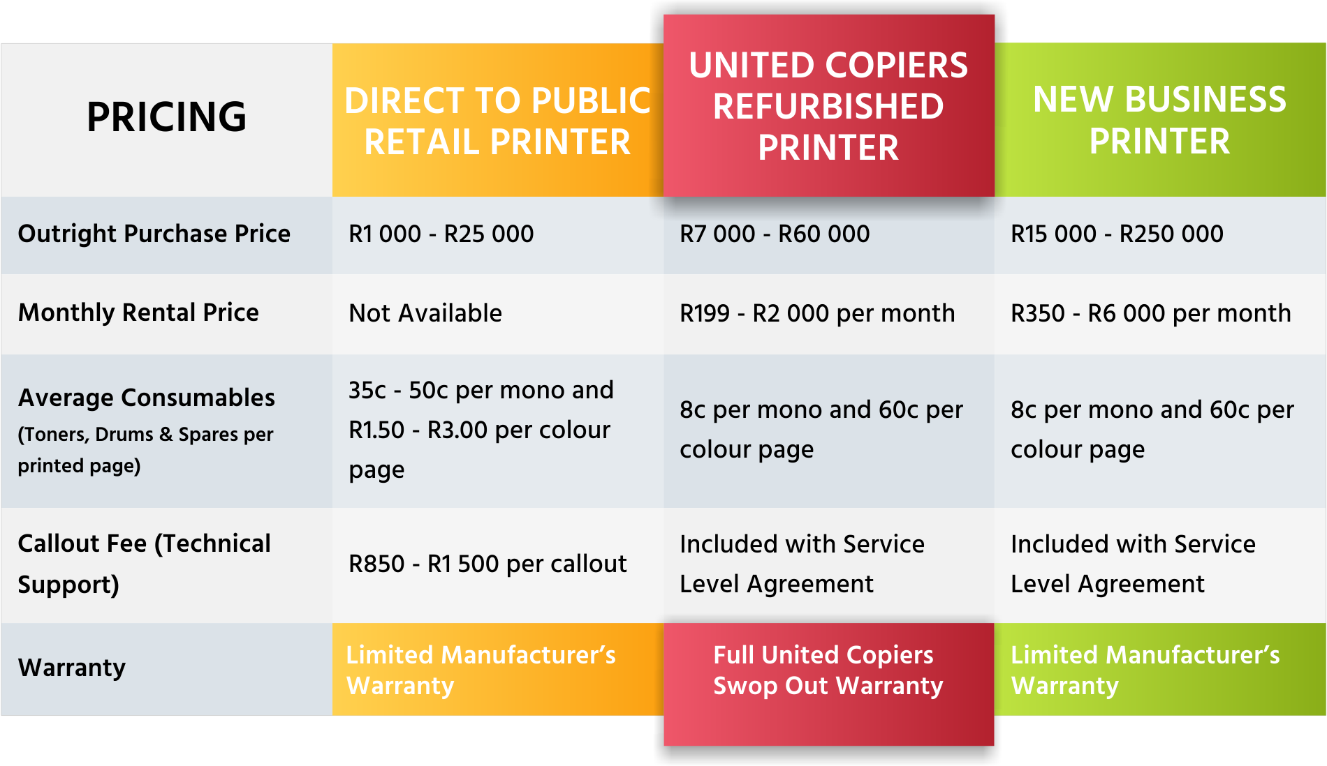 Refurbished Office Printer Pricing Guide